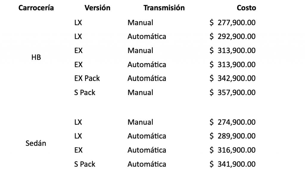 KIA Rio 2021 precios y versiones